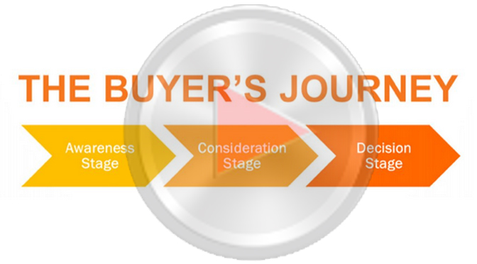 Are Your Marketing Videos Following the Buyer's Journey