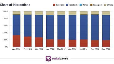 Facebook vs YouTube Interaction