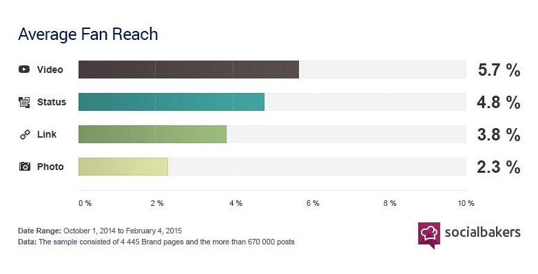 Facebook Native Videos - Average Fan Reach