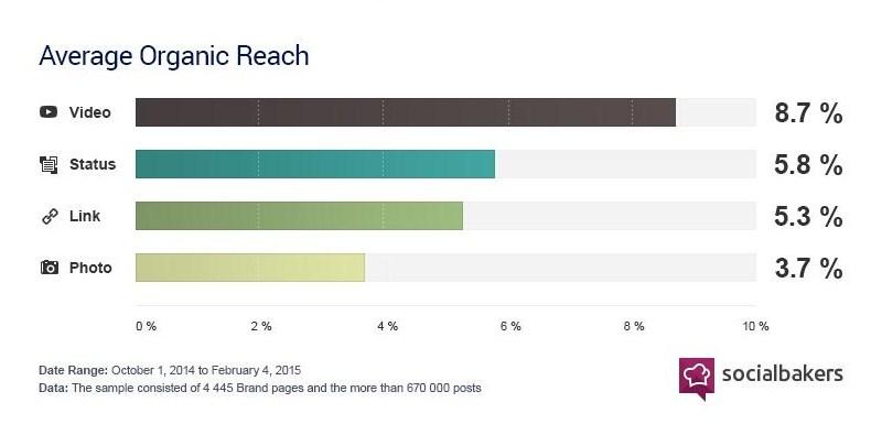 Facebook Native Videos - Average Organic Rearch